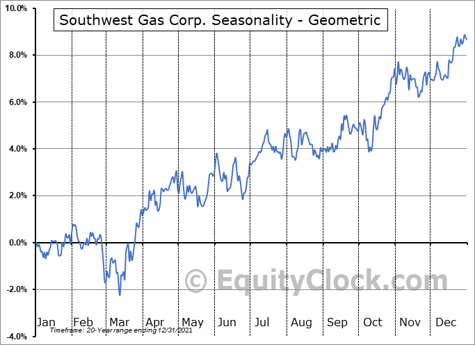 Southwest Gas Corp. (NYSE:SWX) Seasonality