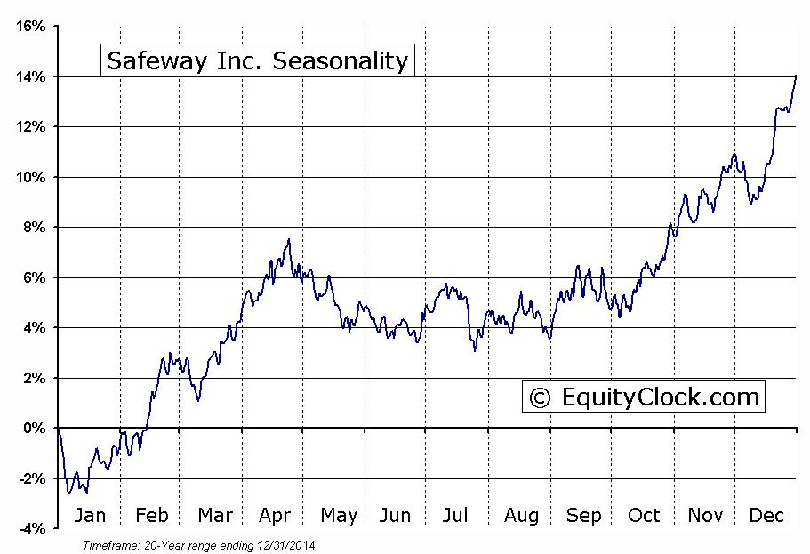 Safeway Inc.  (NYSE:SWY) Seasonal Chart