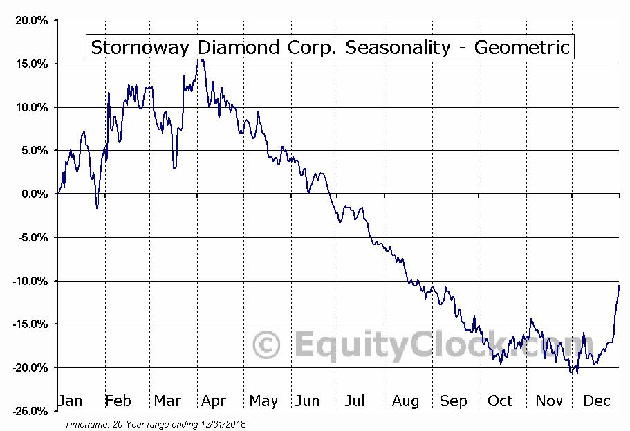 Stornoway Diamond Corp. (TSE:SWY.TO) Seasonality