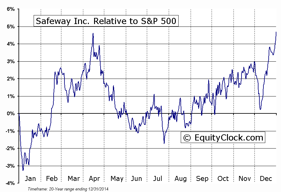SWY Relative to the S&P 500