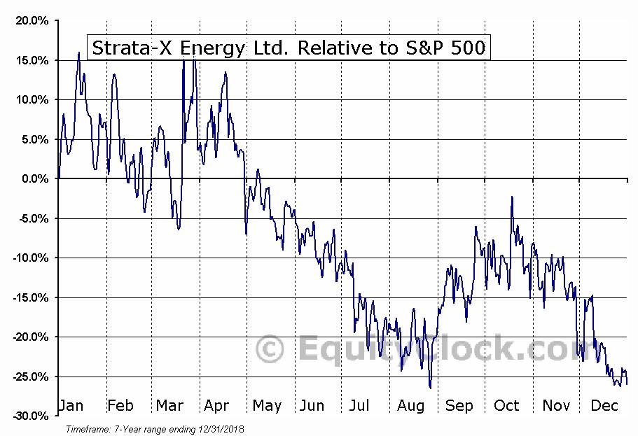 SXE.V Relative to the S&P 500