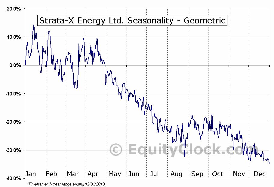 Strata-X Energy Ltd. (TSXV:SXE.V) Seasonality