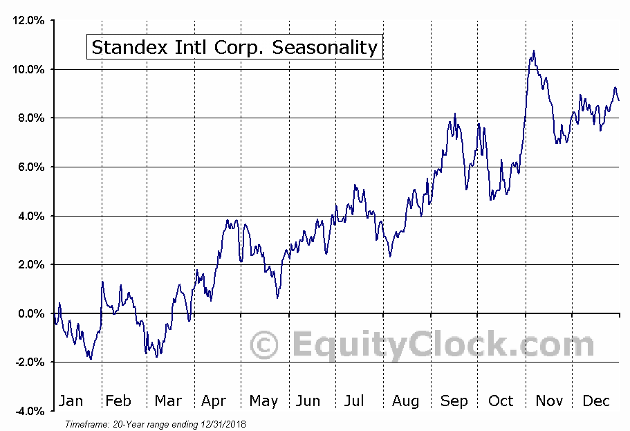 Standex International Corporation (SXI) Seasonal Chart