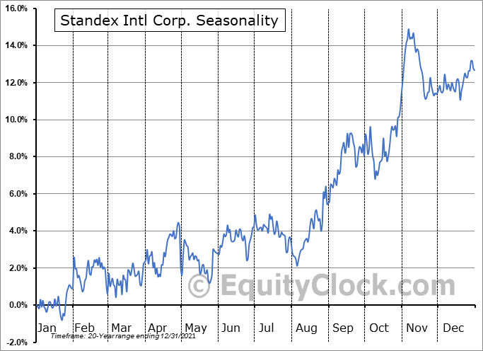 Standex International Corporation Seasonal Chart