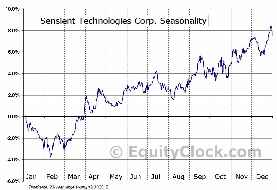Sensient Technologies Corporation (SXT) Seasonal Chart