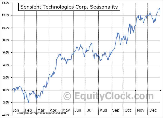 Sensient Technologies Corporation Seasonal Chart