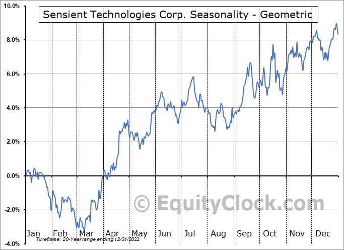 Sensient Technologies Corp. (NYSE:SXT) Seasonality
