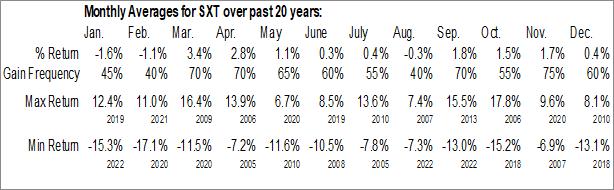 Monthly Seasonal Sensient Technologies Corp. (NYSE:SXT)