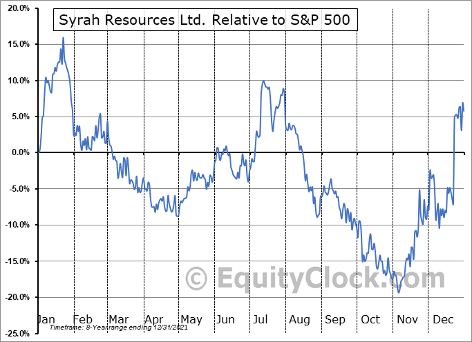 SYAAF Relative to the S&P 500