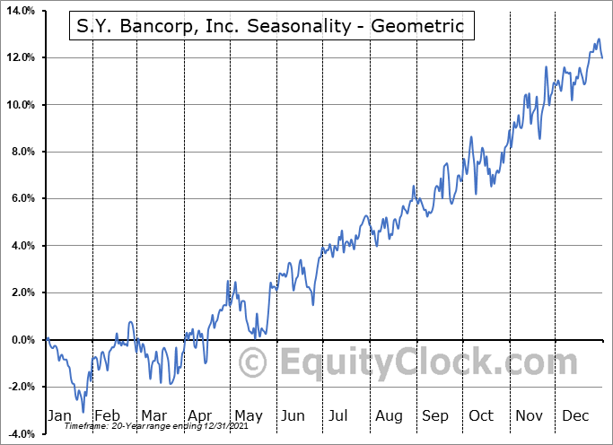 S.Y. Bancorp, Inc. (NASD:SYBT) Seasonality