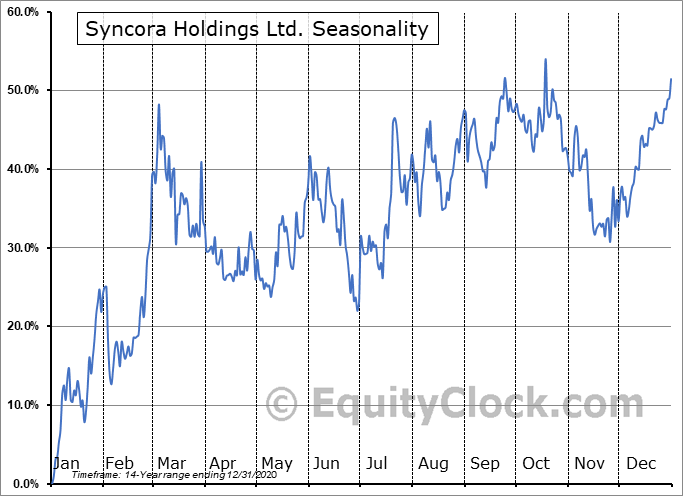 Syncora Holdings Ltd. (OTCMKT:SYCRF) Seasonality