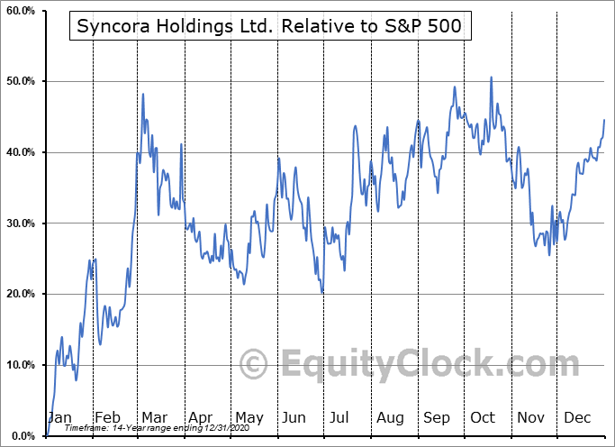 SYCRF Relative to the S&P 500