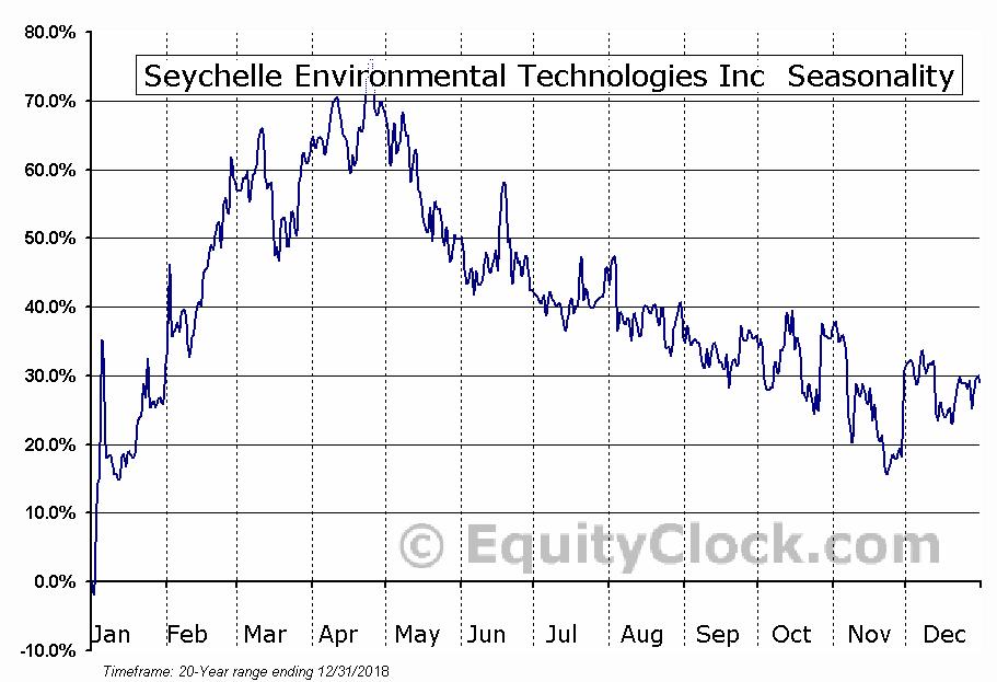Seychelle Environmental Technologies Inc  (SYEV) Seasonality