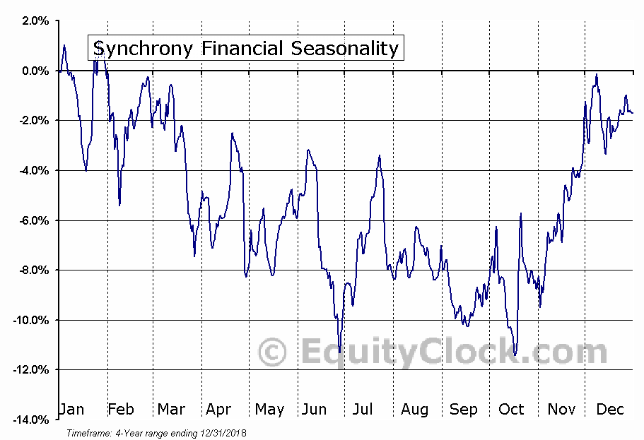 Synchrony Financial (SYF) Seasonal Chart