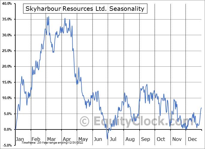 Skyharbour Resources Ltd. (TSXV:SYH.V) Seasonality