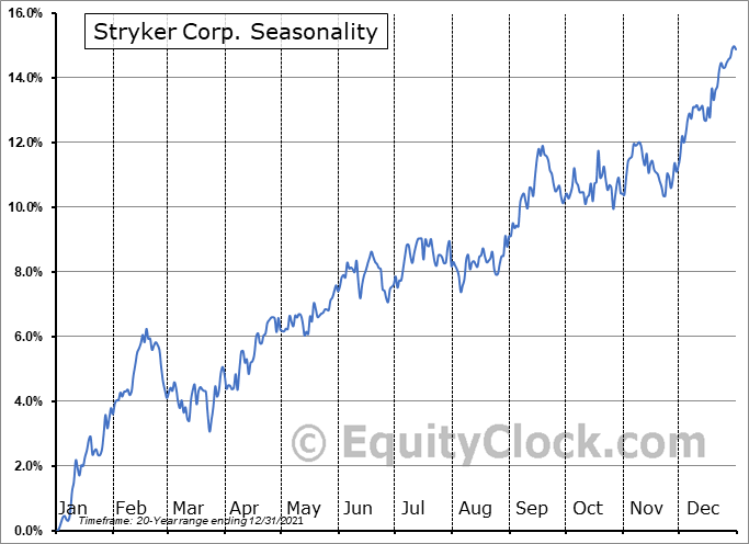 Stryker Corporation Seasonal Chart