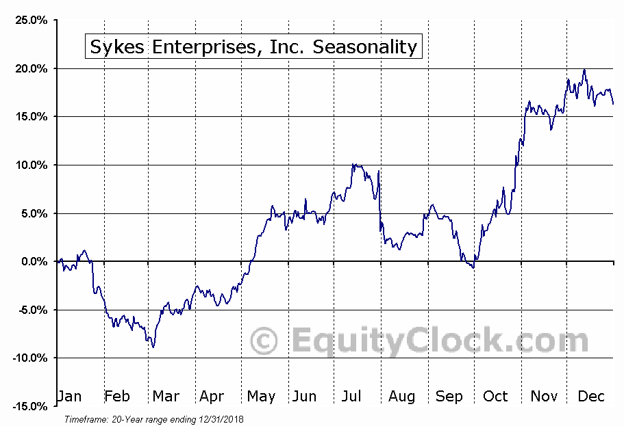 Sykes Enterprises, Incorporated Seasonal Chart