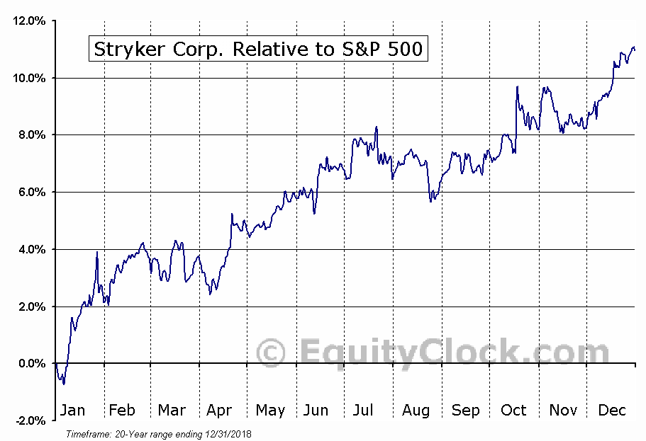 SYK Relative to the S&P 500