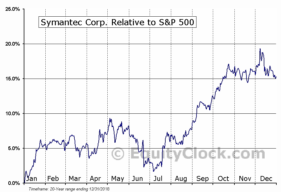 SYMC Relative to the S&P 500