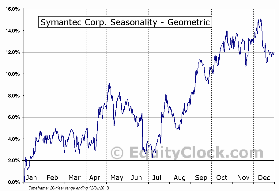 Symantec Corp. (NASD:SYMC) Seasonality
