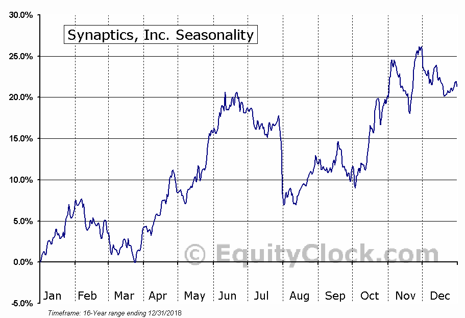 Synaptics Incorporated (SYNA) Seasonal Chart