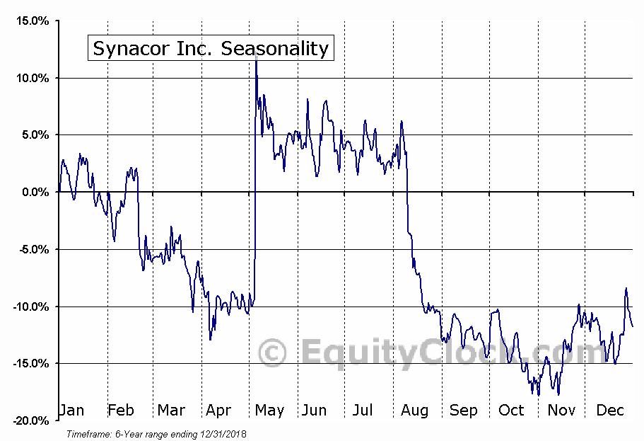 Synacor, Inc. (SYNC) Seasonal Chart