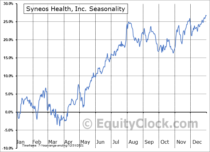 Syneos Health, Inc. Seasonal Chart