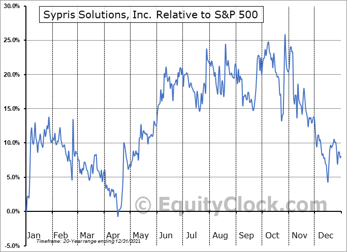 SYPR Relative to the S&P 500