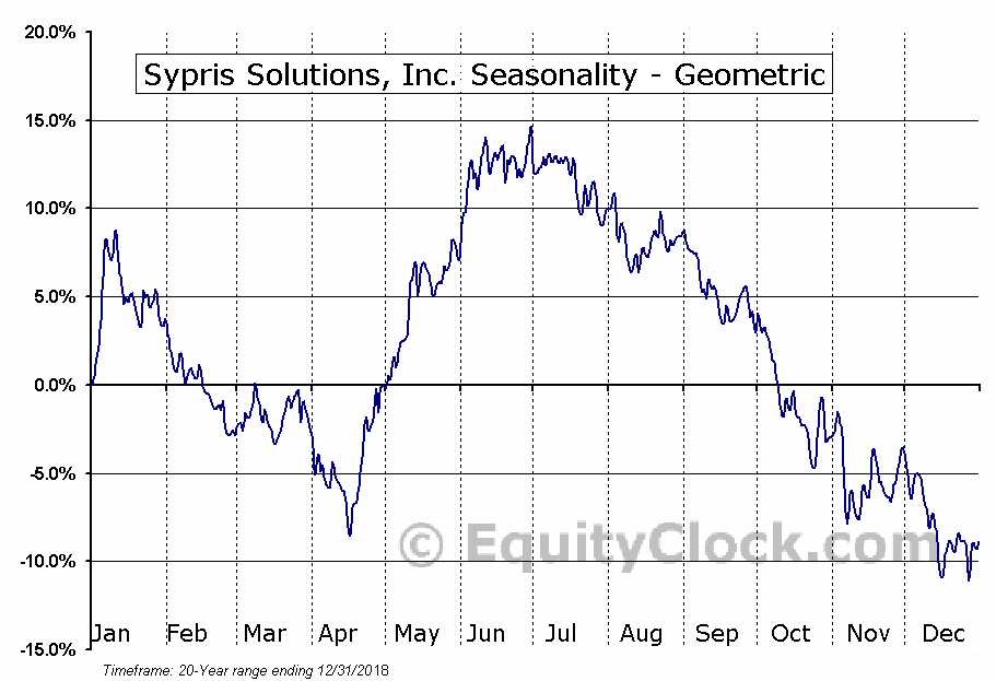 Sypris Solutions, Inc. (NASD:SYPR) Seasonality