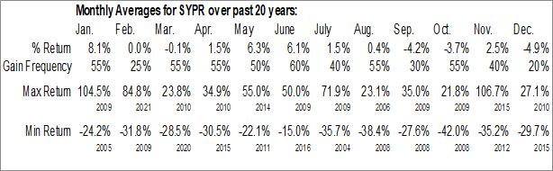 Monthly Seasonal Sypris Solutions, Inc. (NASD:SYPR)