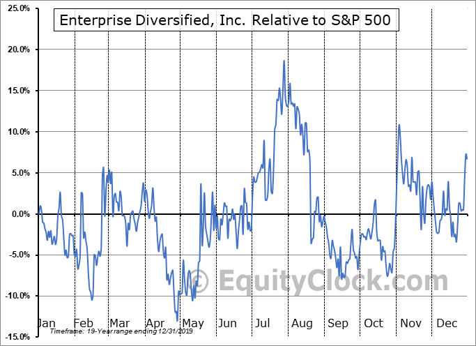 SYTE Relative to the S&P 500