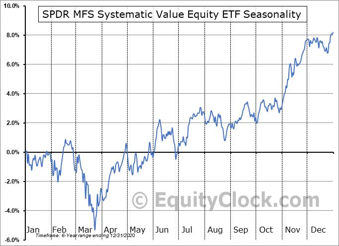 SPDR MFS Systematic Value Equity ETF (AMEX:SYV) Seasonality