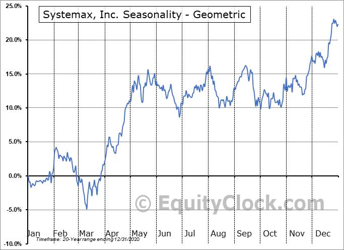 Systemax, Inc. (NYSE:SYX) Seasonality