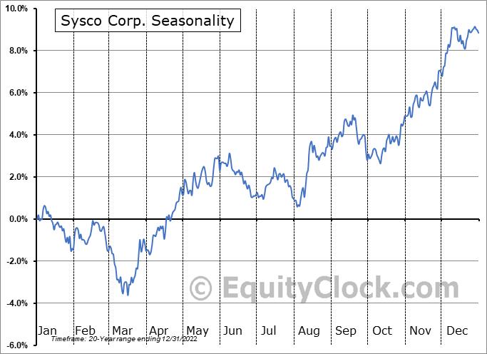Sysco Corp. (NYSE:SYY) Seasonality