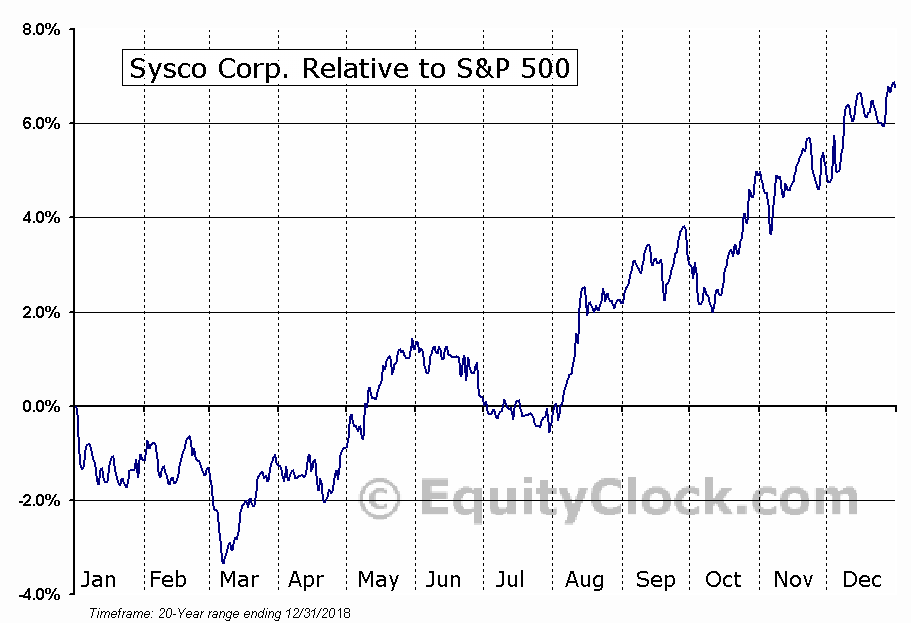 SYY Relative to the S&P 500