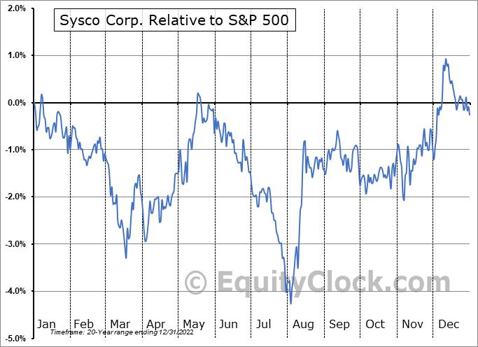 SYY Relative to the S&P 500