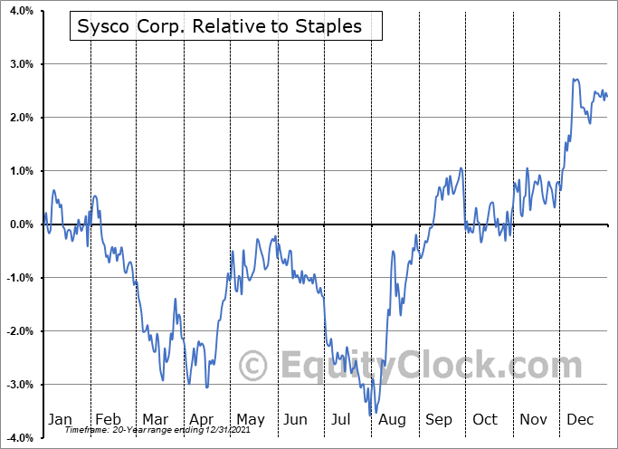 SYY Relative to the Sector