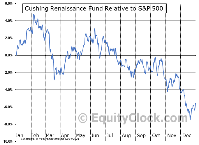 SZC Relative to the S&P 500