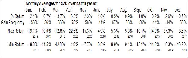 Monthly Seasonal Cushing Renaissance Fund (NYSE:SZC)