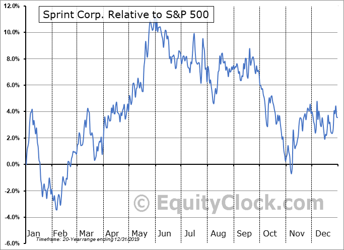 S Relative to the S&P 500