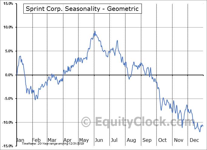 Sprint Corp. (NYSE:S) Seasonality