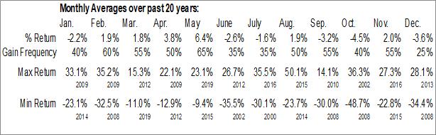 Monthly Seasonal Sprint Corp. (NYSE:S)