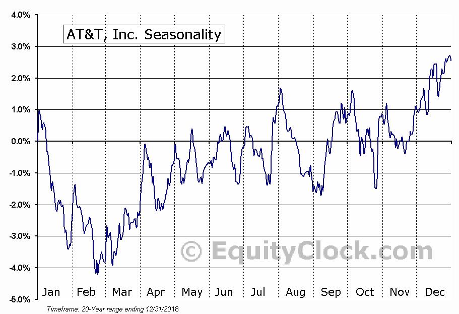 AT&T Inc. (T) Seasonal Chart