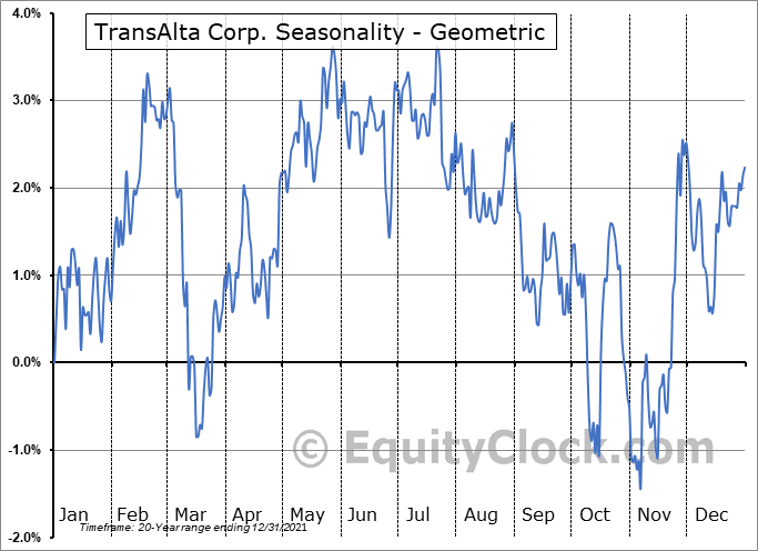 TransAlta Corp. (TSE:TA.TO) Seasonality