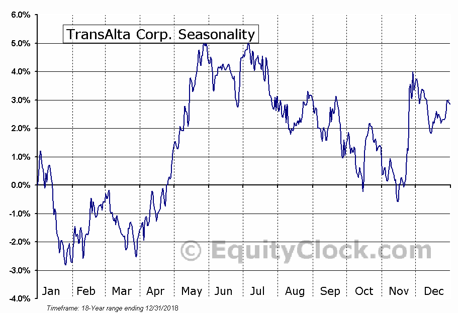 TransAlta Corporation (TAC) Seasonal Chart