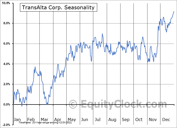 TransAlta Corporation Seasonal Chart