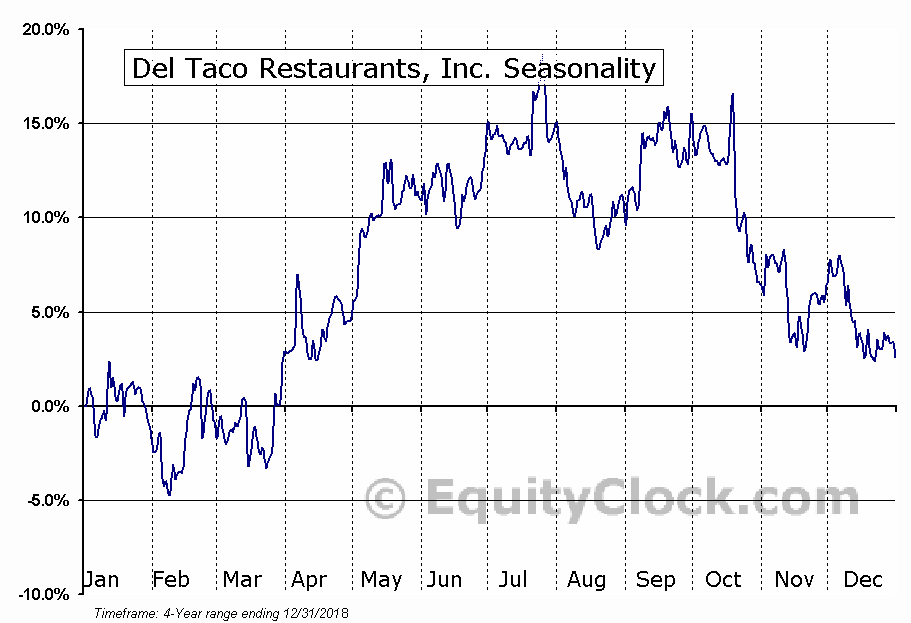 Del Taco Restaurants, Inc. Seasonal Chart