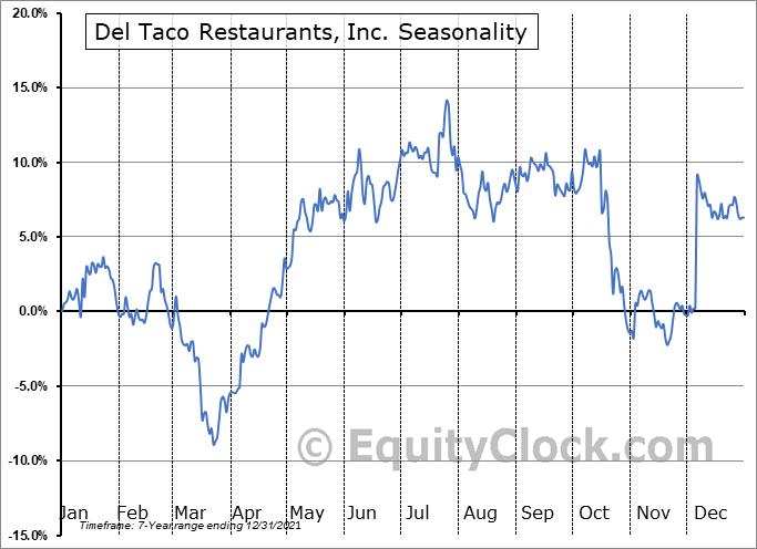 Del Taco Restaurants, Inc. Seasonal Chart