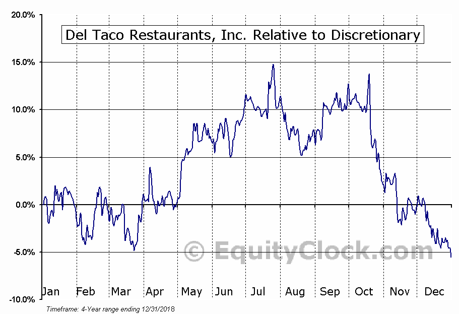TACO Relative to the Sector