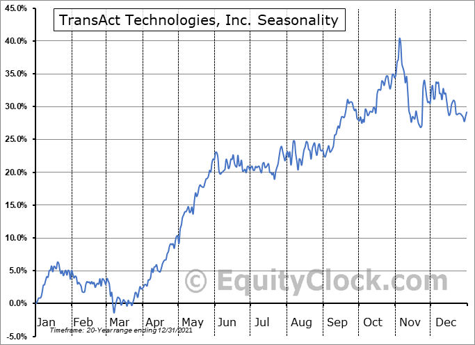 TransAct Technologies, Inc. (NASD:TACT) Seasonality